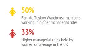 TBW women uk stats